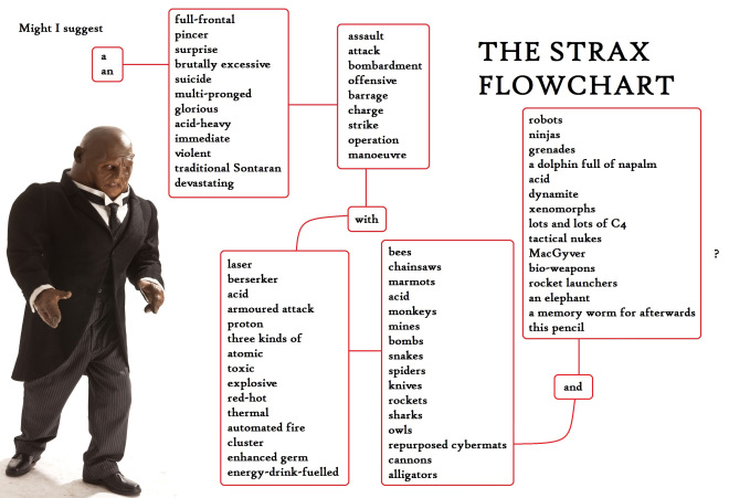 Strax flowchart Doctor Who